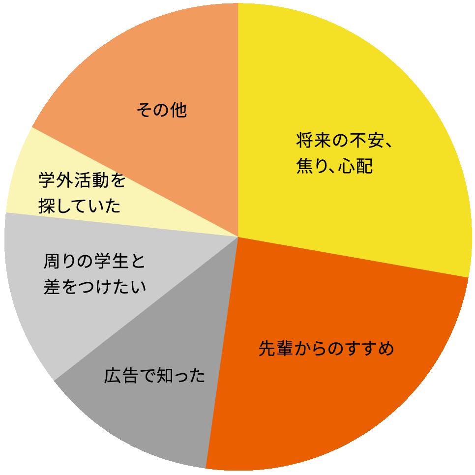きっかけグラフ