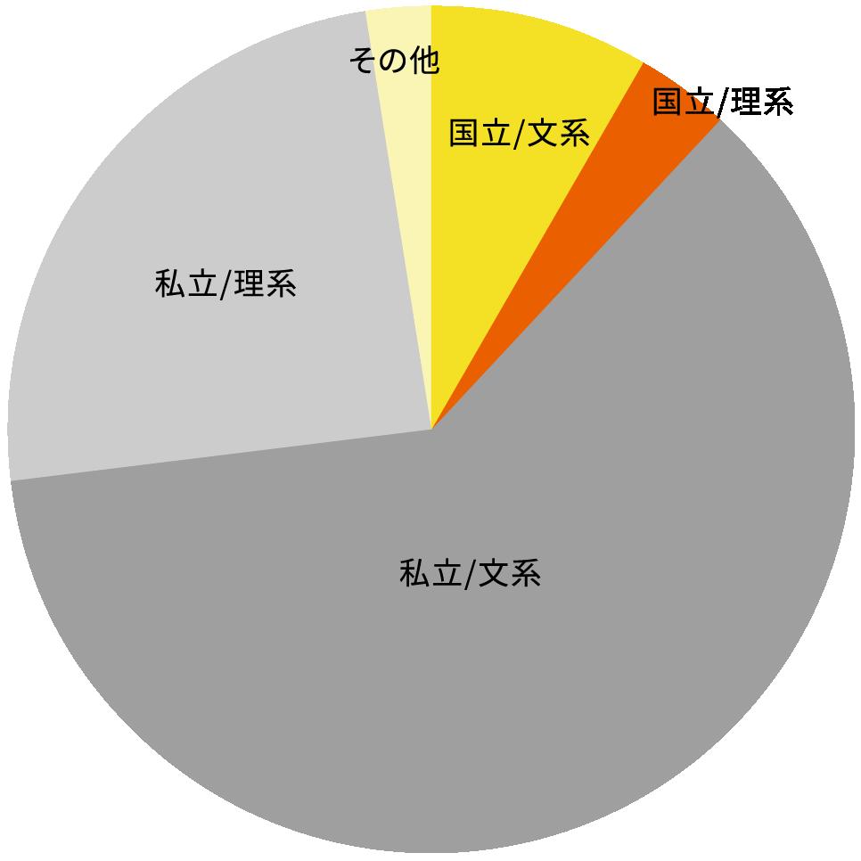 文系・理系グラフ